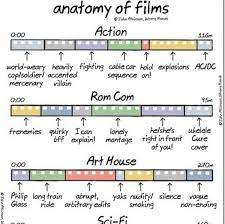 Film Genres Chart The Anatomy Of Different Film Genres Designtaxi Com