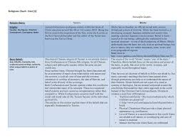 Taoism Life Chart Unit 4 Religion Chart Re 109 Park University Studocu