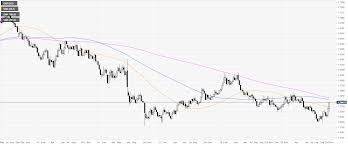 Sterling Chart Gbp Usd Technical Analysis Sterling Ending The Week