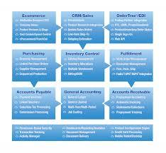Crm Process Flow Chart Demand Management Process Flow Chart Compon Integrated