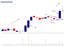 Introduction To Chart Pattern Breakouts 5paisa 5pschool