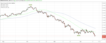 Brent Crude Oil Price Chart Oil Prices Continue To Plunge As Us Shale Production Tipped