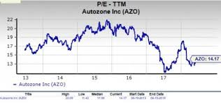 Azo Stock Chart Is Autozone Azo A Suitable Stock For Value Investors Now