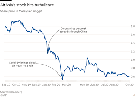 And the airline share price has tumbled from the peak of rm3.84 a year ago. Covid 19 Brings Tony Fernandes S Global Empire Down To Earth Financial Times