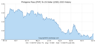 Peso Dollar Exchange Chart 100 Php Philippine Peso Php To Us Dollar Usd Currency
