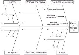 """Семь инструментов качества Реферат  для компоненты """"контроль"""" факторы связанные с достоверным распознаванием ошибки процесса выполнения операции для компоненты """"среда"""" факторы"""