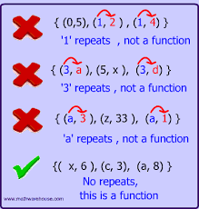Math Functions And Relations What Makes Them Different And