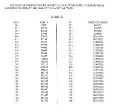Glock Serial Number Chart Winchester Model 88 Serial Number Lookup Microengs Blog