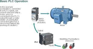 plc block diagram the wiring diagram block diagram of a plc electrical electronics concepts block diagram
