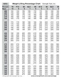 Deadlift Max Chart Bench Calculator 3 1 Rep Max Squat Deadlift Neoattica Com