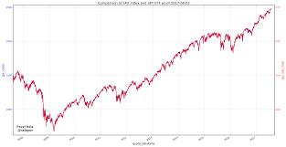 A Closer Look At The Spy Etf Spreadcharts Com