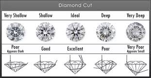 Diamonds Cuts And Clarity Which Is More Important When Buying A Diamond Cut Or