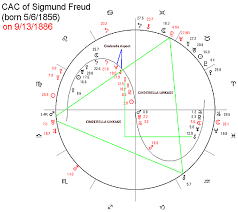 Freud Birth Chart Astrology Of Marriages