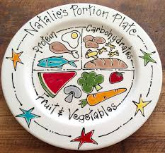 Image result for portion control plates