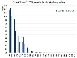 Warren Buffett Berkshire Hathaway Historical Returns