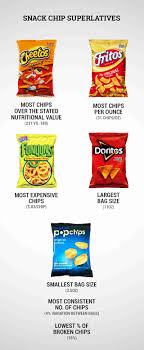 chip superlatives