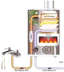 paloma tankless water heater. Paloma Tankless Water Heater