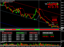 Mcx Charts With Technical Indicators Live Mcx Rate On Mobile Mvm Real Time Live Rate On Mobile