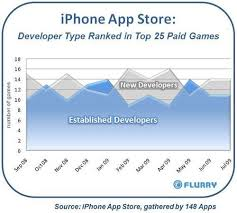 Flurry Blog Rise Of The New Middle Class Indie Iphone App