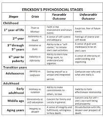 Stages Of Spelling Development Chart The Stages Of Spelling