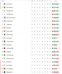 Süper Lig'de 4. hafta sona erdi; işte haftanın sonuçları ve puan durumu
