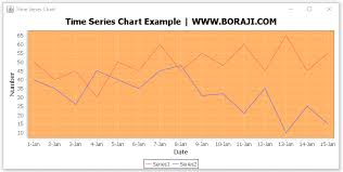 Jfreechart Time Series Chart Example Boraji Com