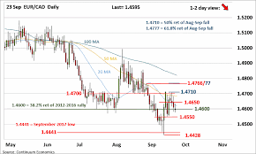 Forex Analysis Chart Eur Cad Update Test Of 1 4710