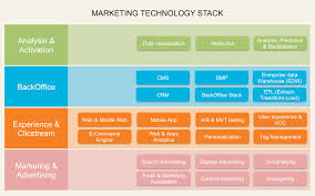 Building Your Marketing Technology Stack With Powerpoint