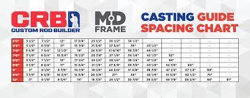 Crb Medium Duty Casting Rod Guide Kits Mudhole Com