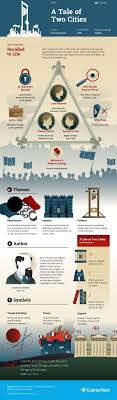 a tale of two cities essays dickens charles a tale of two cities  a tale of two cities infographic course hero literature a tale of two cities infographic course