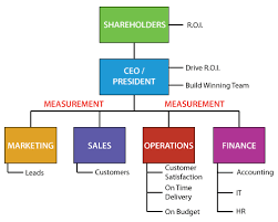 Eos Accountability Chart Examples Www Bedowntowndaytona Com