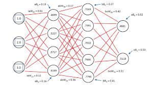 Deep Neural Network Deep Neural Networks A Getting Started Tutorial Visual