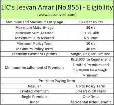 When using the pli calculator, make sure that all the information is correct so that one obtains the accurate estimate in regards to the premium. Lic S Jeevan Amar No 855 Offline Term Life Insurance Review Basunivesh