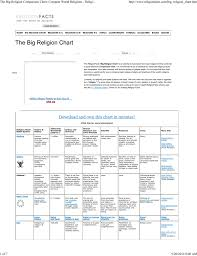 Religion Information Chart The Big Religion Comparison Chart Compare World Religions