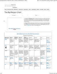 The Big Religion Comparison Chart Compare World Religions