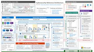 Cybersecurity Reference Architecture Security For A Hybrid