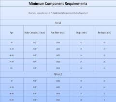 Air Force Fitness Score Chart Air Force Pft Score Chart Marine Corps Cft Score Chart