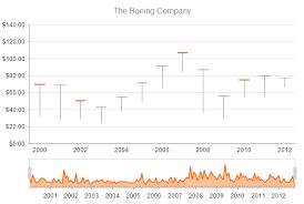 Jquery Charts Documentation Stockchart Overview Kendo Ui