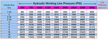 bore size chart peninsular cylinder co cylinder repair hydraulic cylinder repair