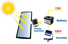ups circuit diagram and working principle ups sunforce solar charger ups battery backup working principle on ups circuit diagram and working principle