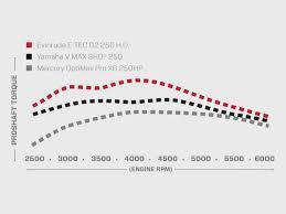 Evinrude Fuel Consumption Chart Two Stroke Of Genius Club Marine Australia