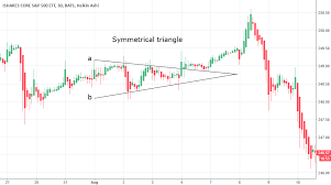 Ivv Etf Chart Symmetrical Triangle Ivv Etf For Amex Ivv By Andimillan96
