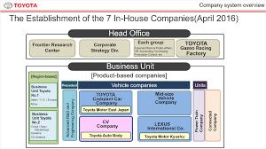 Cv Company Briefing Toyota Global Newsroom