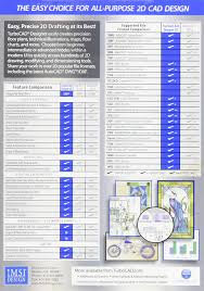 Turbocad Comparison Chart Imsi Design 8054716 Turbocad Designer 2d V17 Software Easy To Learn And Use Compatible With Autocad Complete Set Of 2d Drafting And Detailing