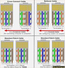cat5 connector wiring diagram davehaynes me category 5 ethernet wiring diagram ethernet wall jack wiring diagram