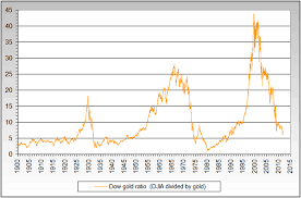 Gold Price Chart 50 Years Gold More Than 50 Below Real Record High Of 32 Years Ago