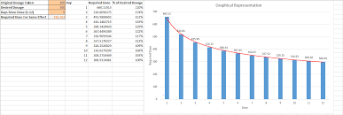 Shroom Tolerance Chart Psychedelic Tolerance Graphs Microdosing