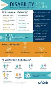 Short Term Disability Unum Long Term Disability Claims Show Better Outcomes For