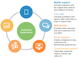 Improving The Customer Service Experience In B2b