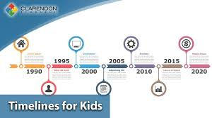 Timelines For Kids A Comprehensive Overview Of Timelines For K 6